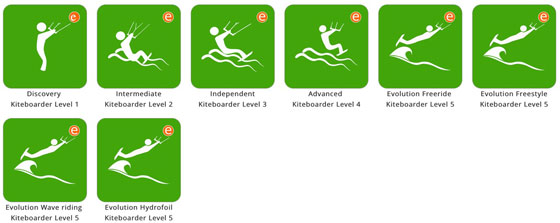 Poziomy nauki kitesurfingu w IKO