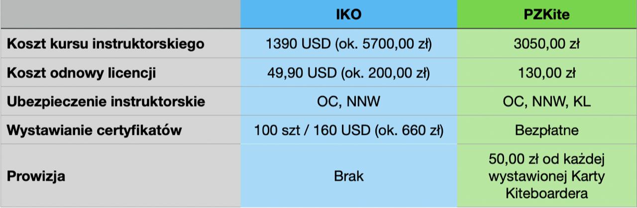 Tabela porónania IKO vs PZKITE